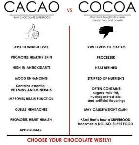 cacao vs cocoa fb photo