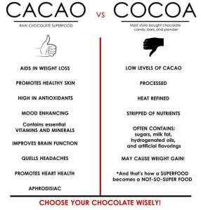 cacao vs cocoa fb photo